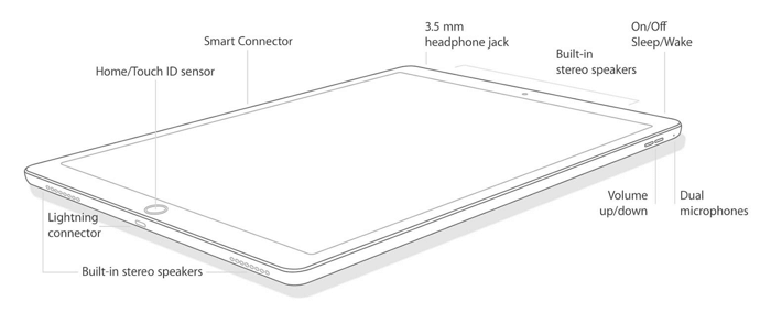 line art image of an iPad Pro 9.7 inch, showing the main buttons and connectors.